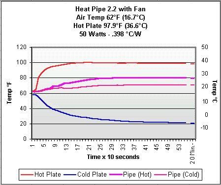 Benchtest Com - Heat Pipe 2